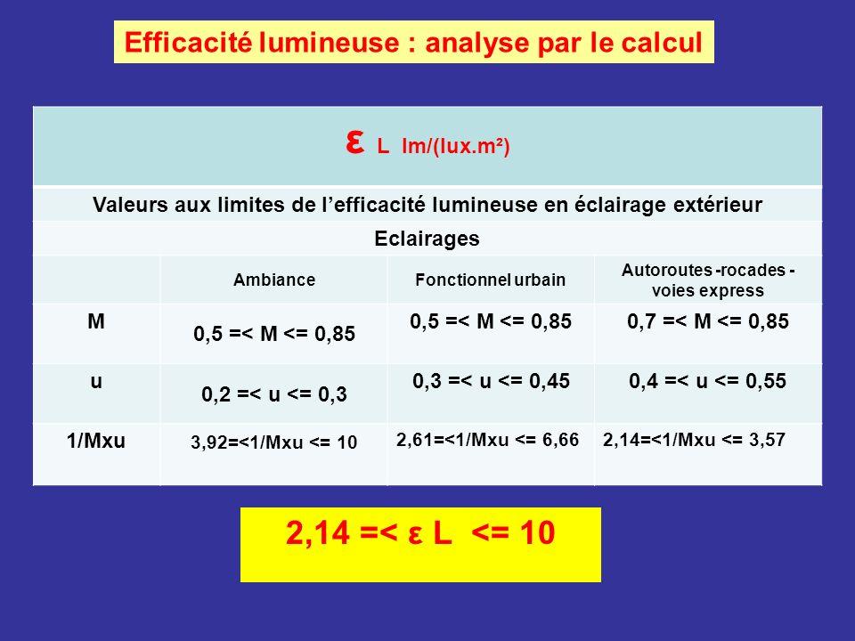 ε L lm/(lux.m²) 2,14 =< ε L <= 10