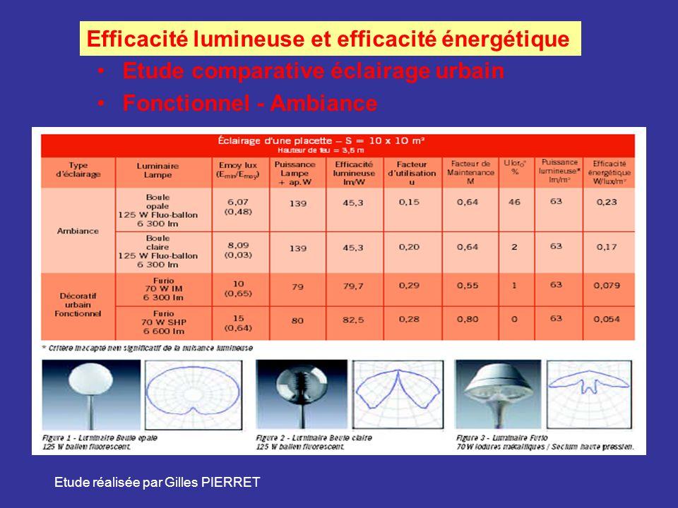 Efficacité lumineuse et efficacité énergétique