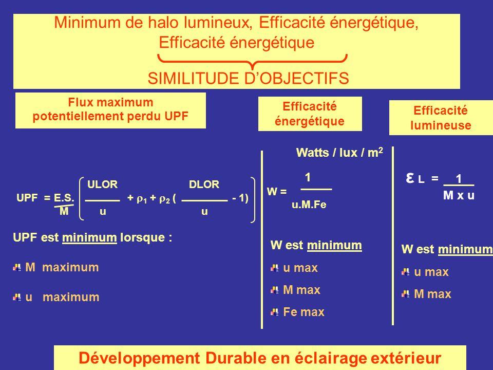 Minimum de halo lumineux, Efficacité énergétique, Efficacité énergétique