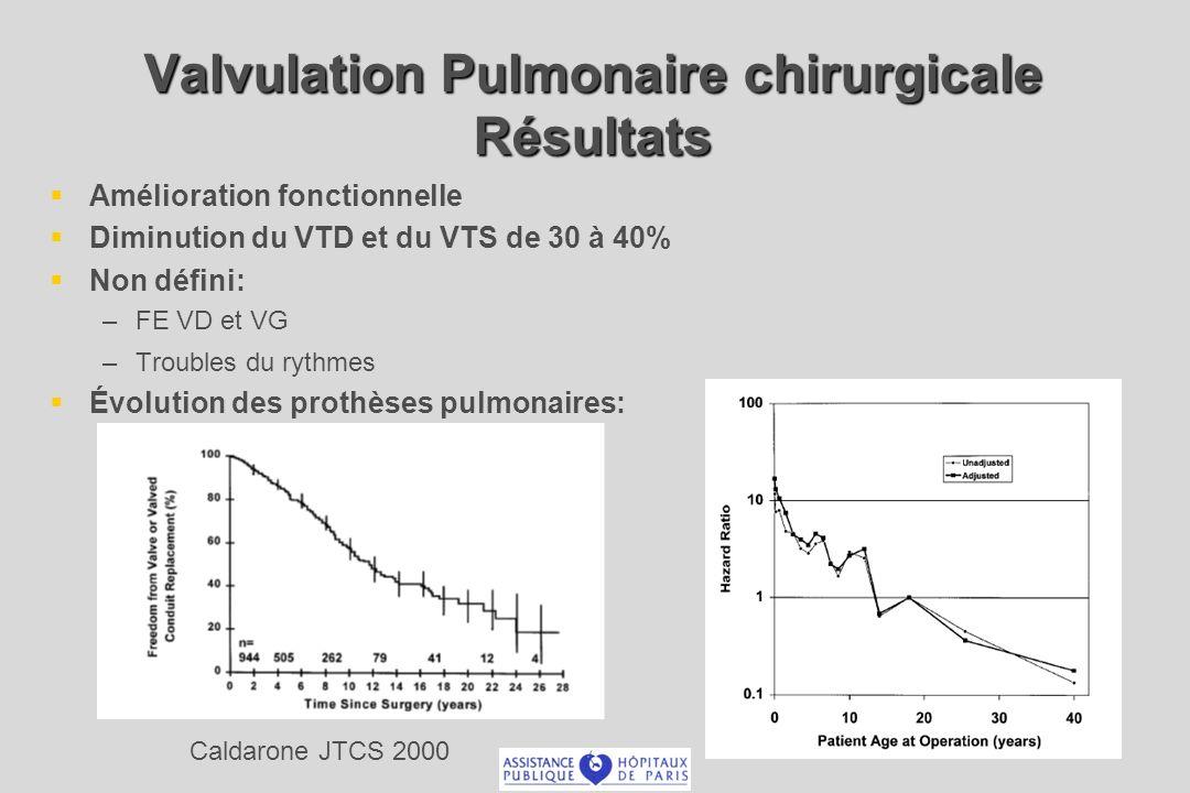 Valvulation Pulmonaire chirurgicale Résultats