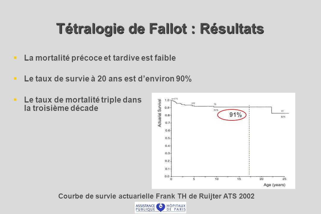 Tétralogie de Fallot : Résultats