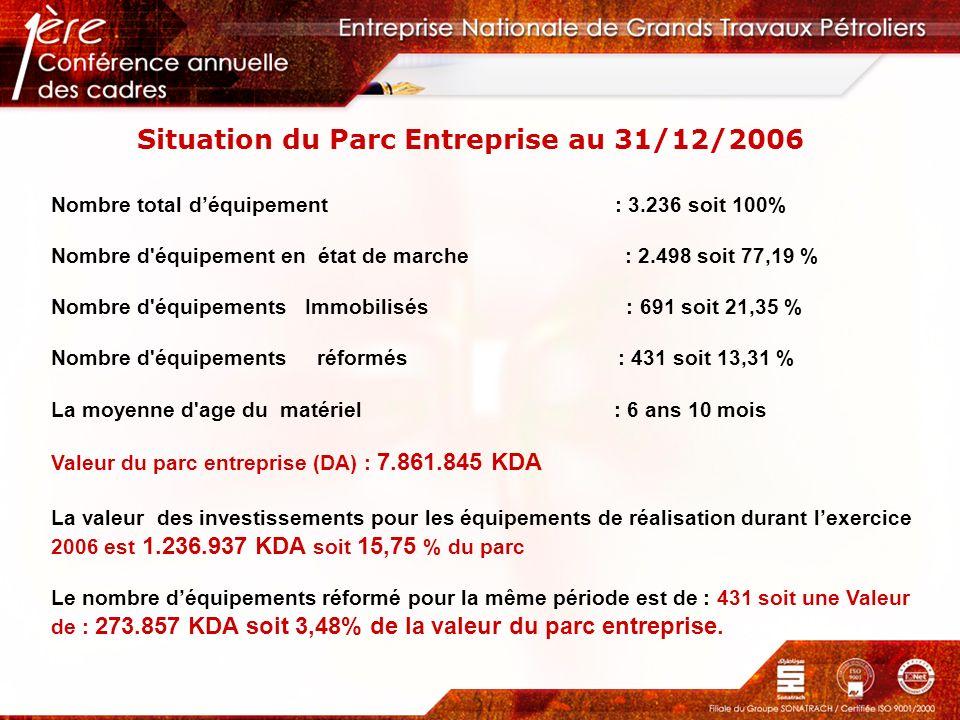 Situation du Parc Entreprise au 31/12/2006