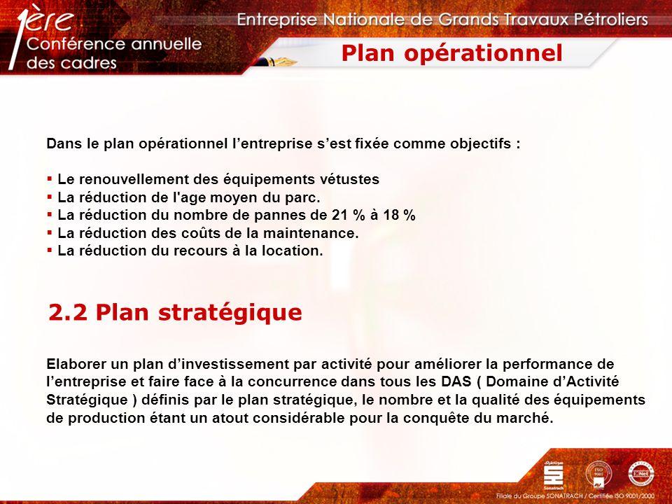 Plan opérationnel 2.2 Plan stratégique