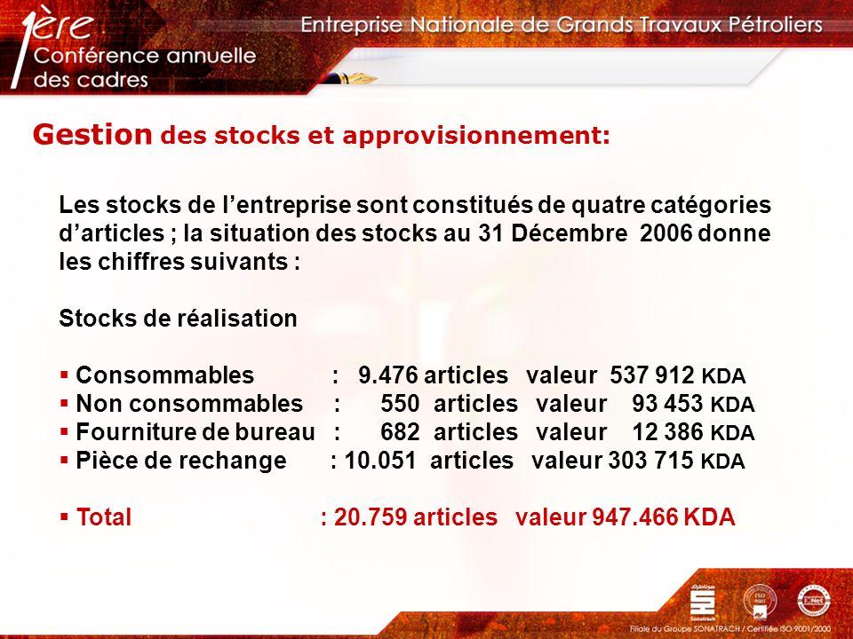 Gestion des stocks et approvisionnement: