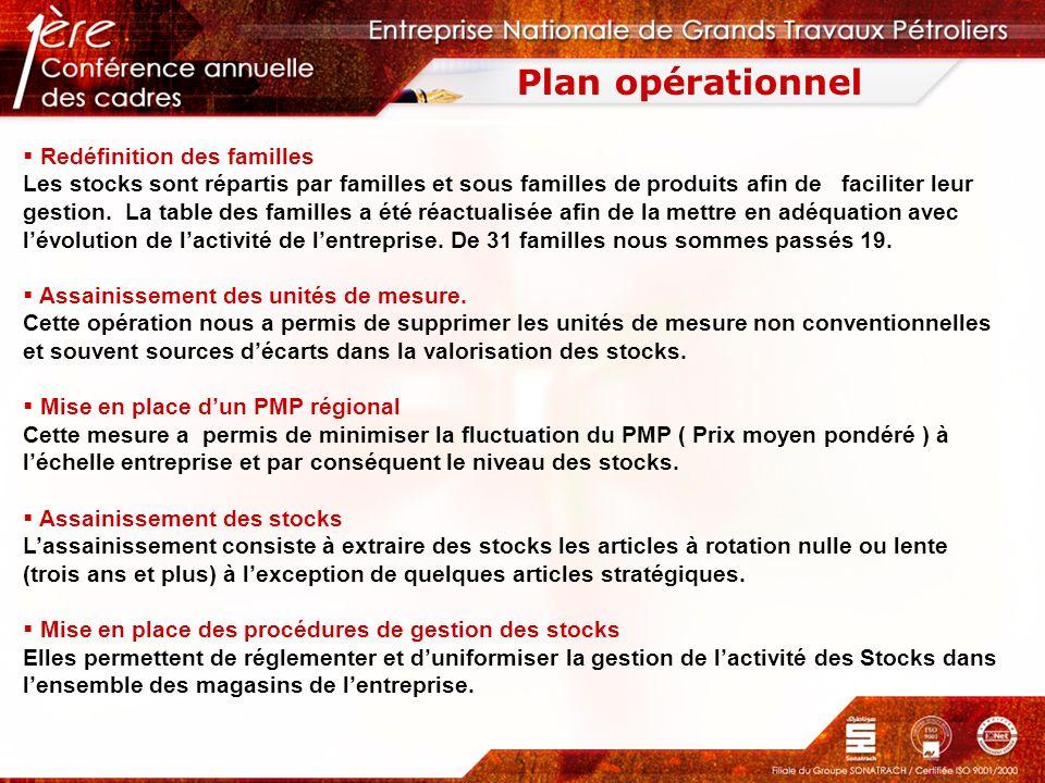 Plan opérationnel Redéfinition des familles