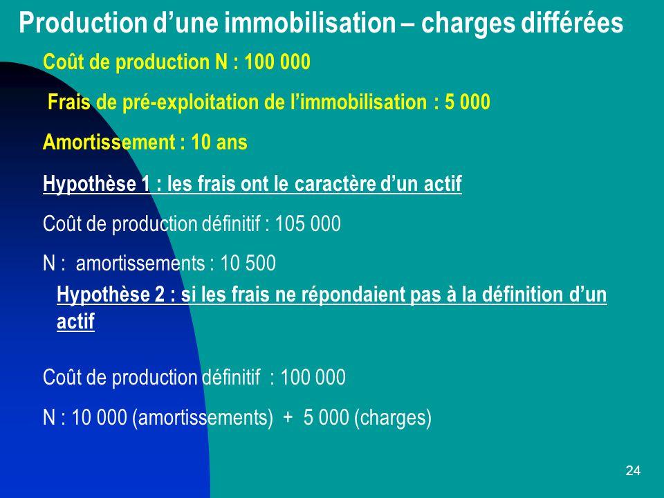 Production d'une immobilisation – charges différées
