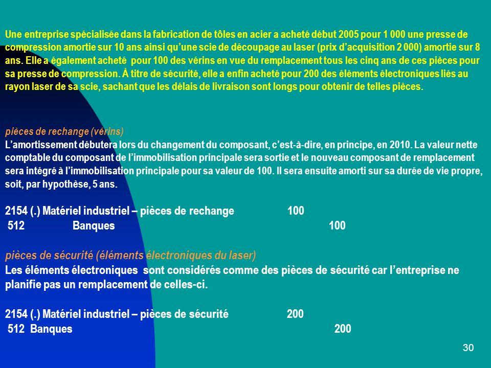 2154 (.) Matériel industriel – pièces de rechange 100 512 Banques 100