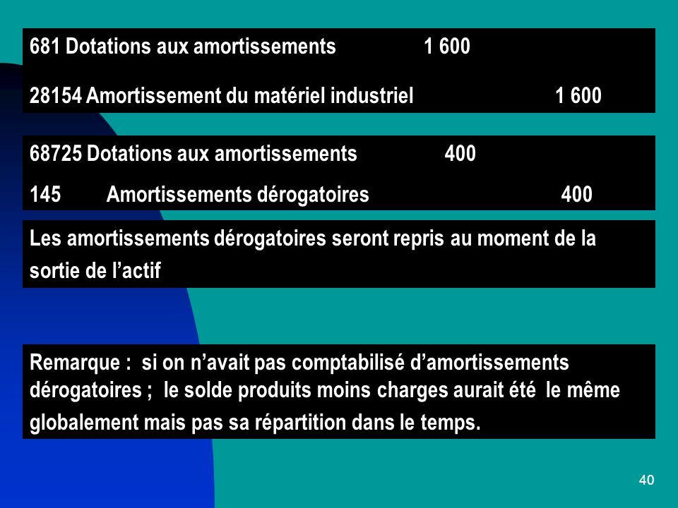 681 Dotations aux amortissements 1 600