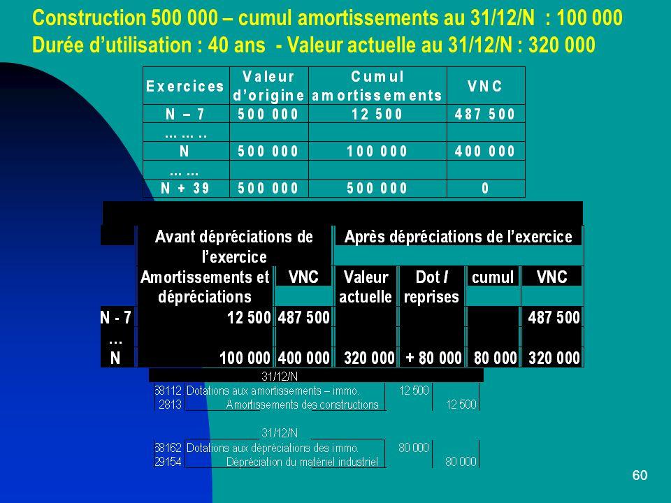 Construction 500 000 – cumul amortissements au 31/12/N : 100 000