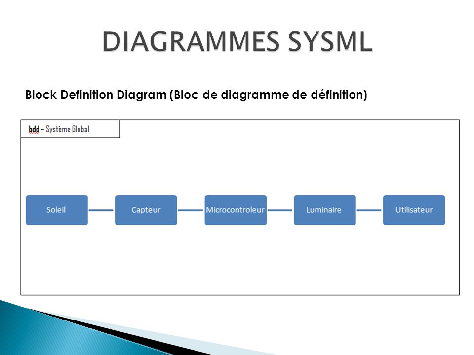 DIAGRAMMES SYSML Block Definition Diagram (Bloc de diagramme de définition)