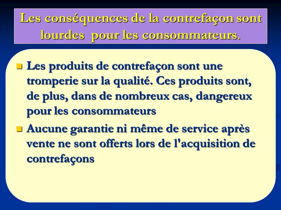 Les conséquences de la contrefaçon sont lourdes pour les consommateurs.