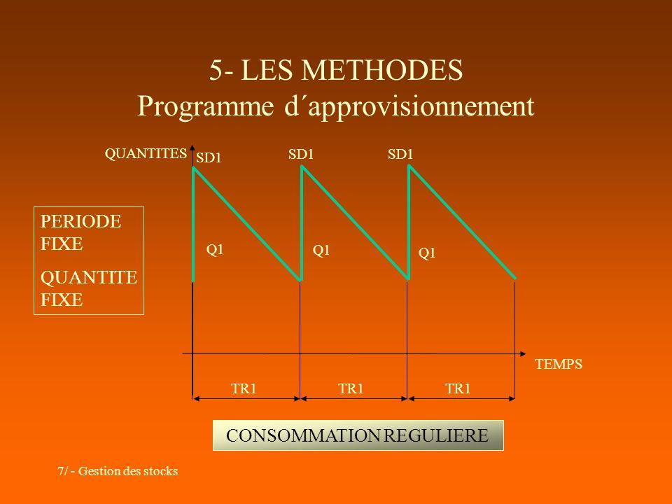 5- LES METHODES Programme d´approvisionnement