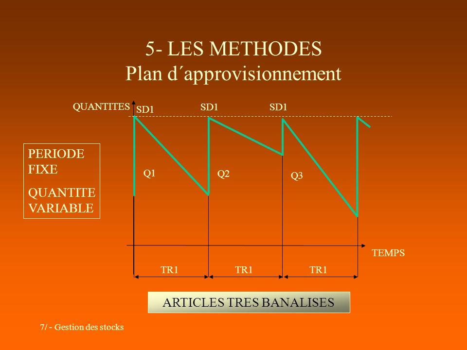 5- LES METHODES Plan d´approvisionnement