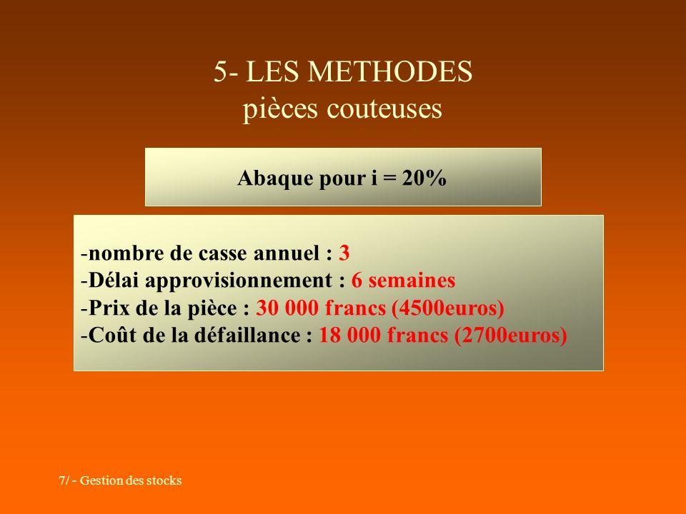 5- LES METHODES pièces couteuses