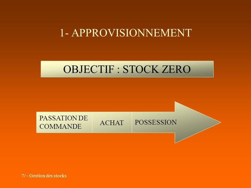 1- APPROVISIONNEMENT OBJECTIF : STOCK ZERO PASSATION DE COMMANDE ACHAT