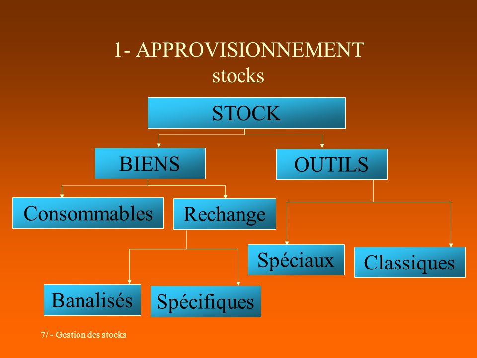 1- APPROVISIONNEMENT stocks