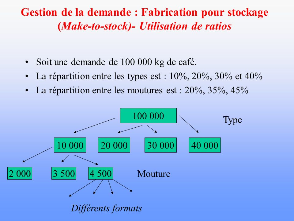 Gestion de la demande : Fabrication pour stockage (Make-to-stock)- Utilisation de ratios
