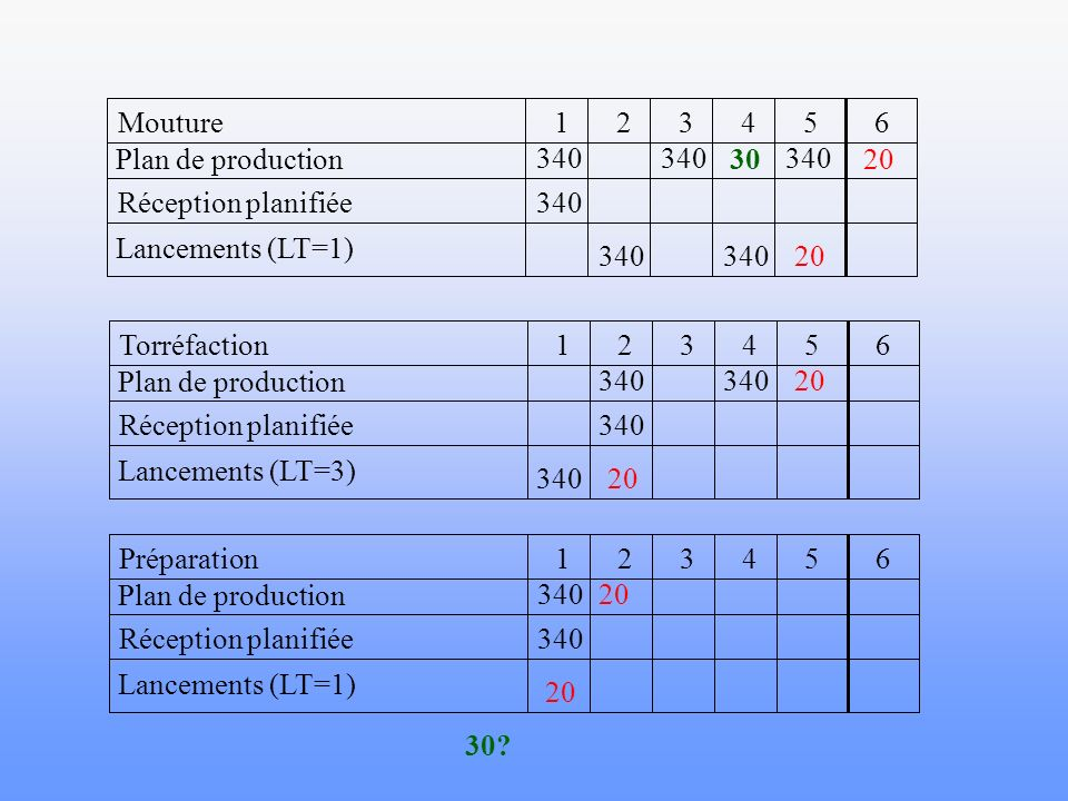 6 5. 4. 3. 2. 1. Mouture. Plan de production. Réception planifiée. Lancements (LT=1) 340. 30.