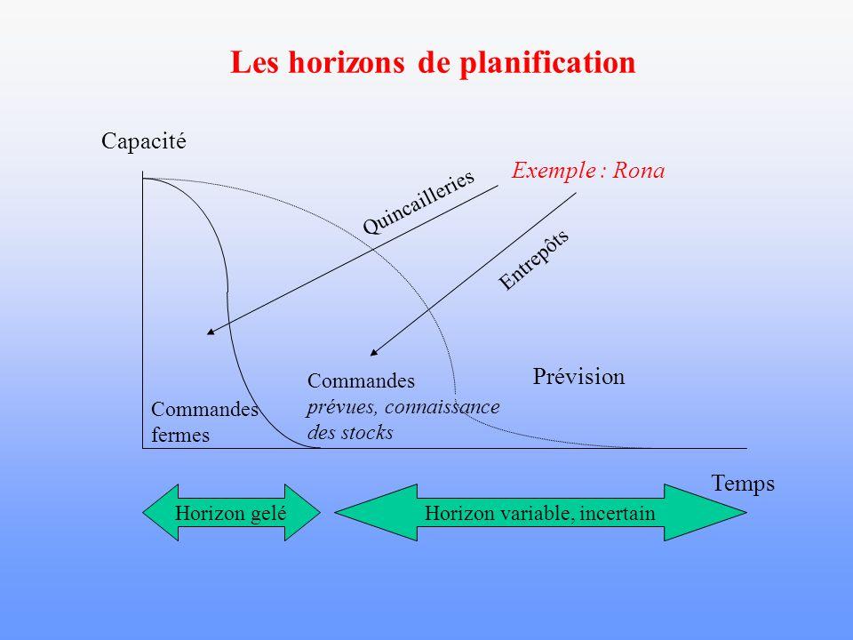 Les horizons de planification