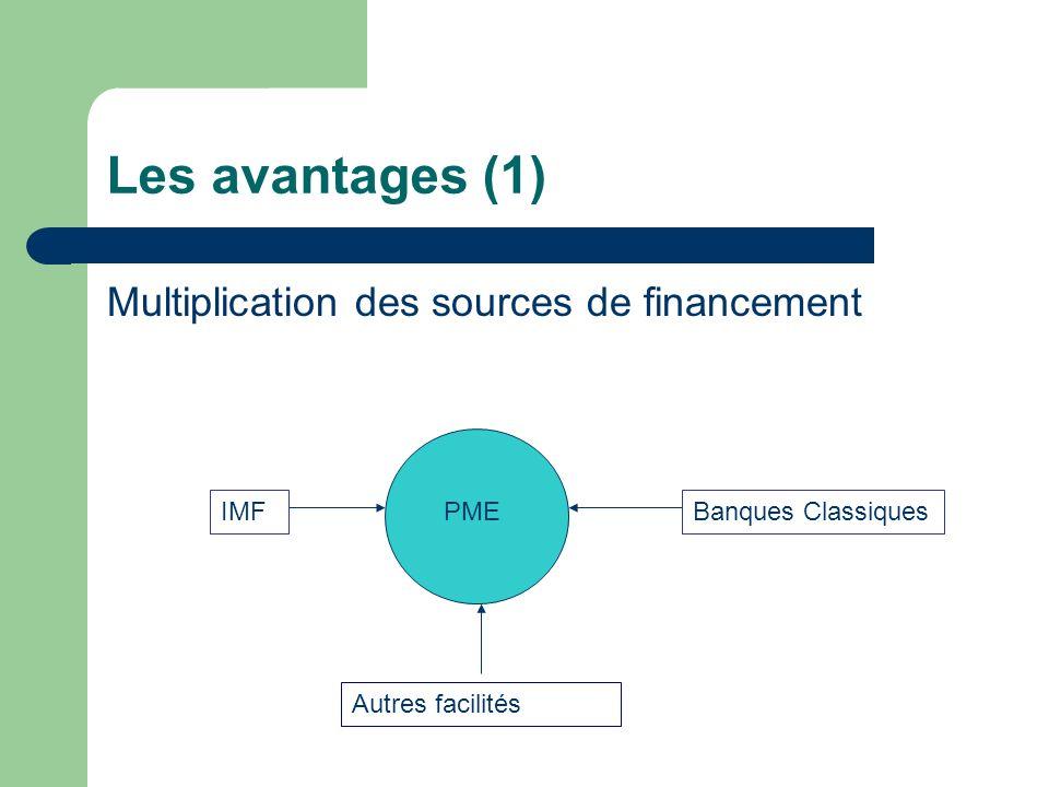 Les avantages (1) Multiplication des sources de financement IMF PME