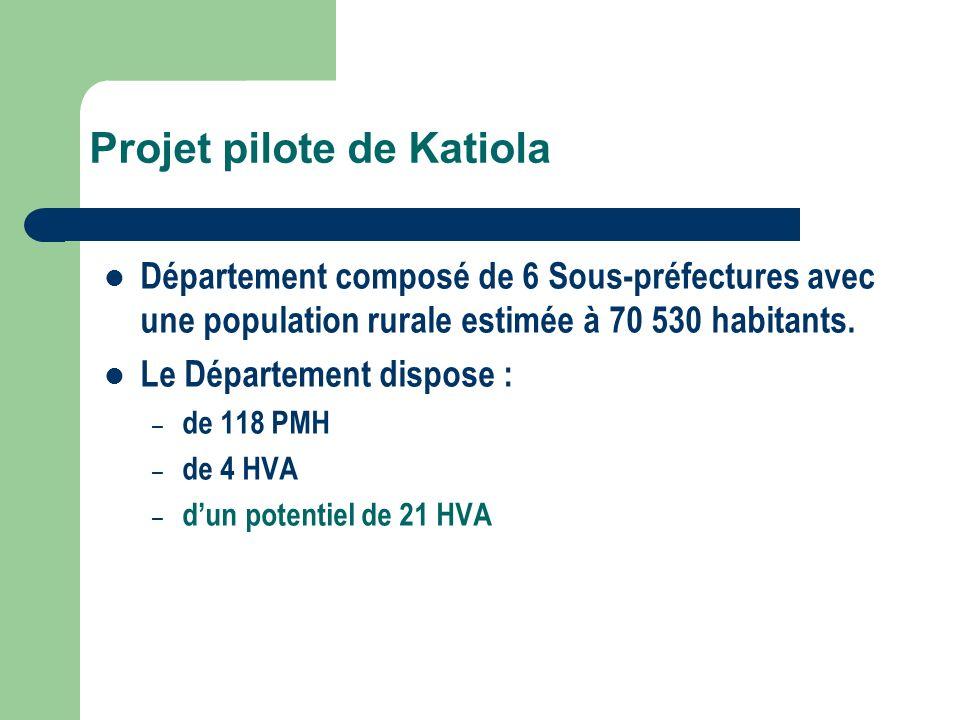 Projet pilote de Katiola