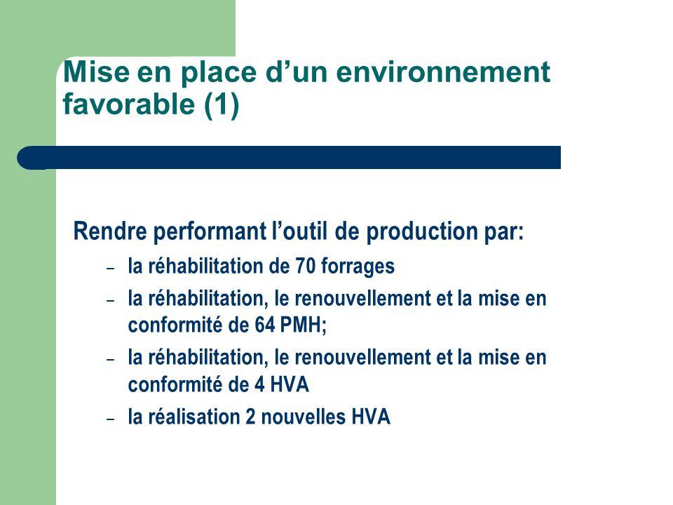 Mise en place d'un environnement favorable (1)