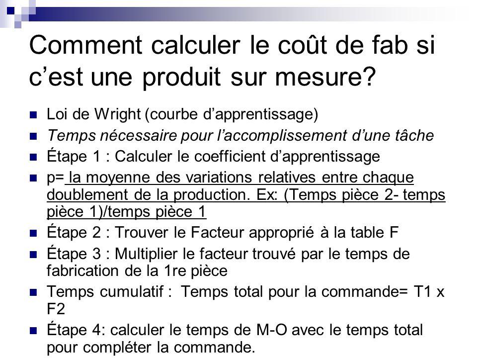 Comment calculer le coût de fab si c'est une produit sur mesure