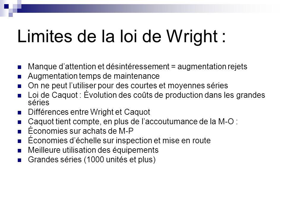 Limites de la loi de Wright :