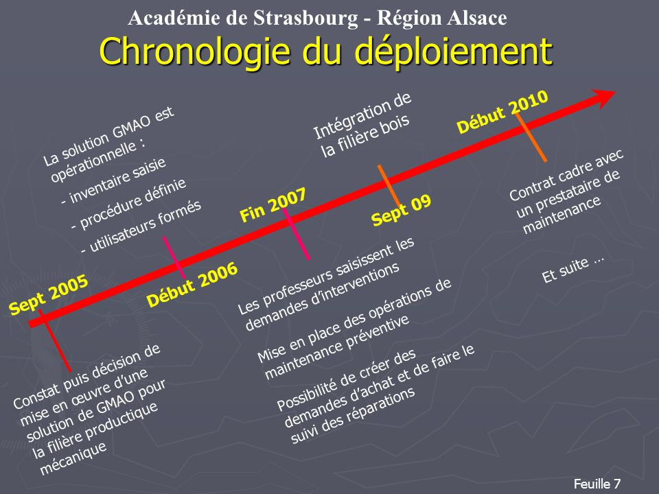 Chronologie du déploiement