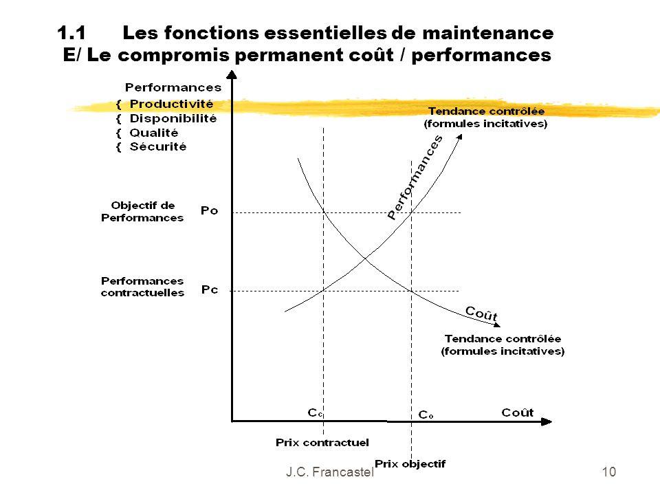 1.1 Les fonctions essentielles de maintenance E/ Le compromis permanent coût / performances