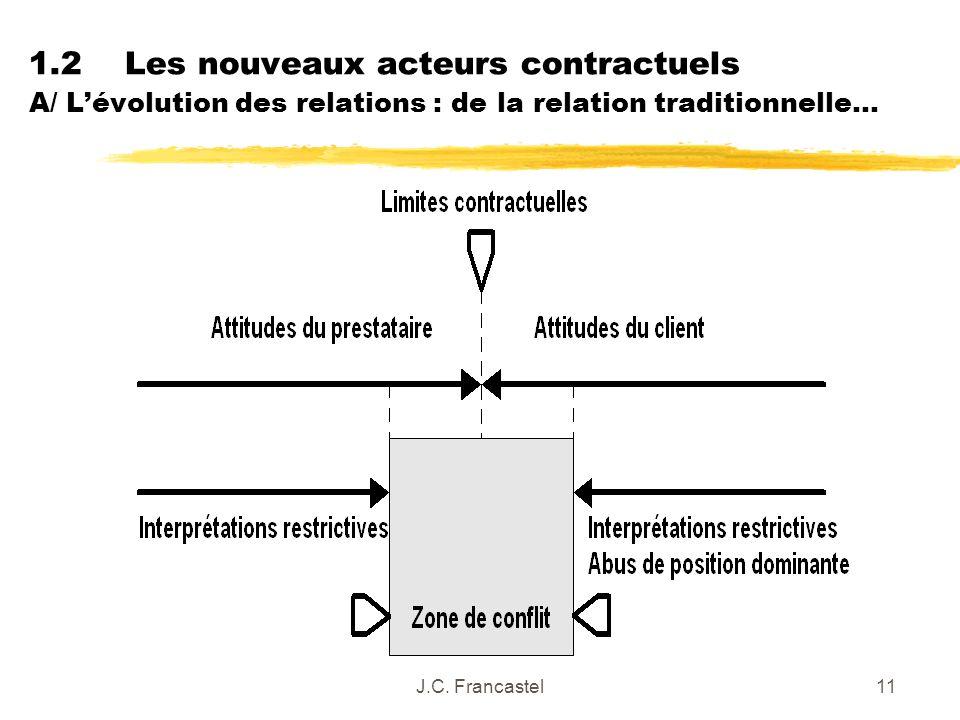 1.2 Les nouveaux acteurs contractuels A/ L'évolution des relations : de la relation traditionnelle…