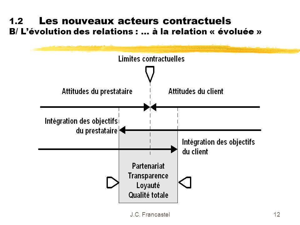 1.2 Les nouveaux acteurs contractuels B/ L'évolution des relations : … à la relation « évoluée »