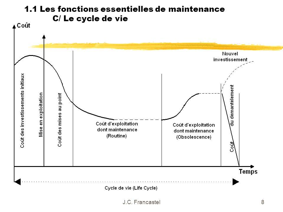 1.1 Les fonctions essentielles de maintenance C/ Le cycle de vie