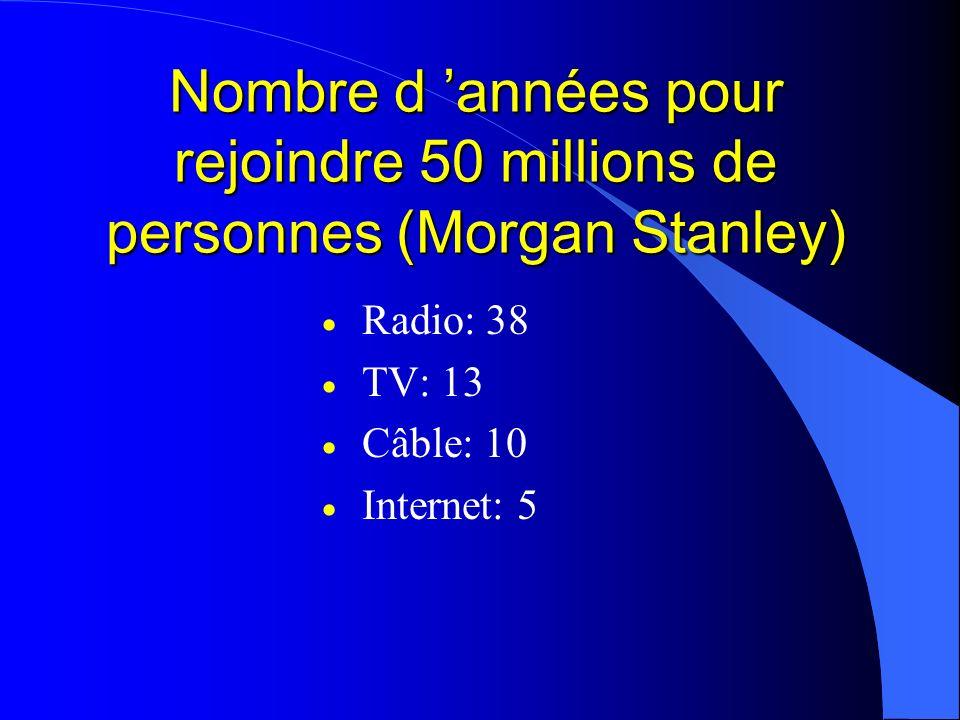 Nombre d 'années pour rejoindre 50 millions de personnes (Morgan Stanley)