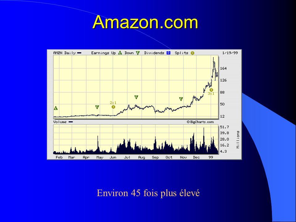 Amazon.com Environ 45 fois plus élevé