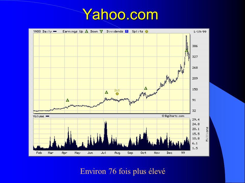 Yahoo.com Environ 76 fois plus élevé