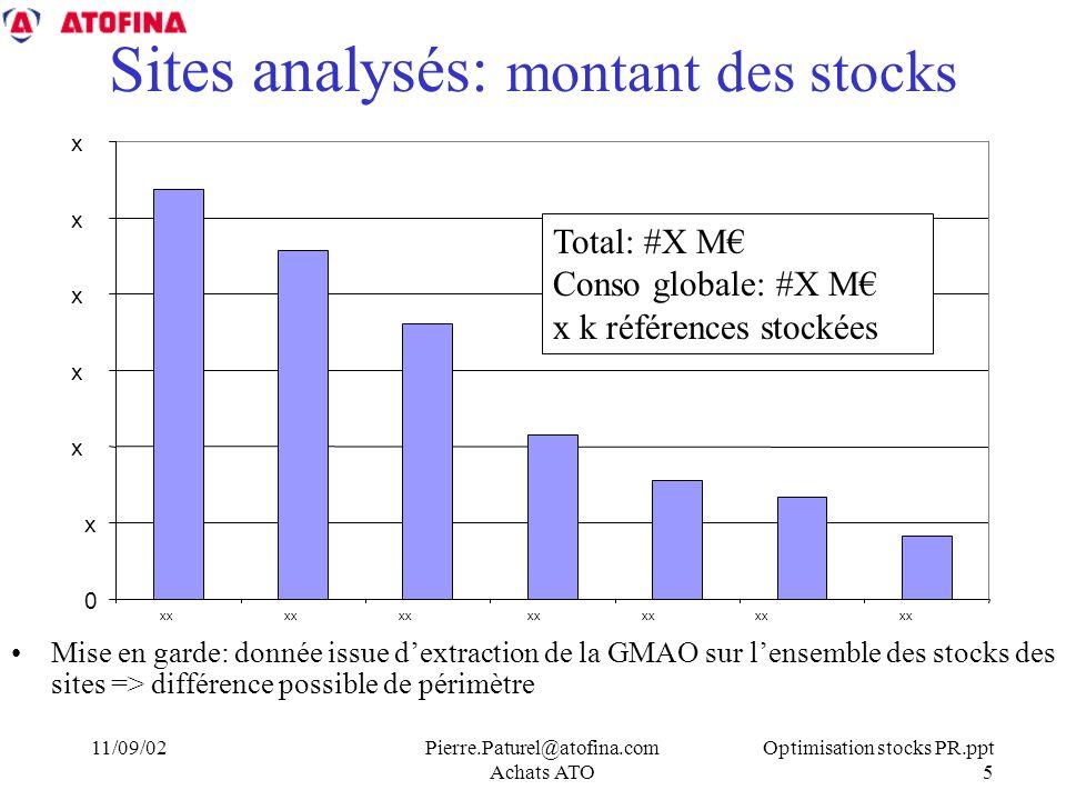 Sites analysés: montant des stocks
