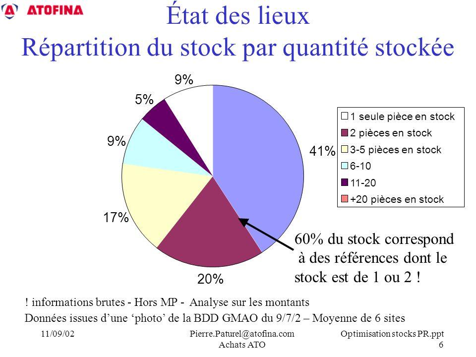 État des lieux Répartition du stock par quantité stockée