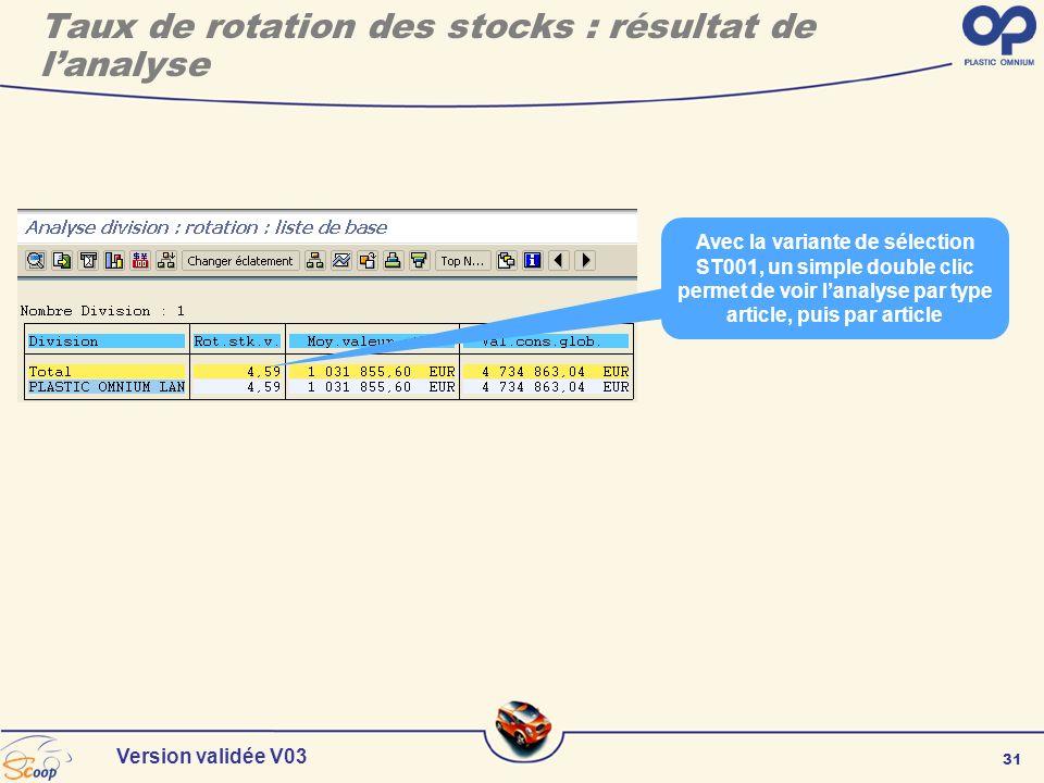 Taux de rotation des stocks : résultat de l'analyse