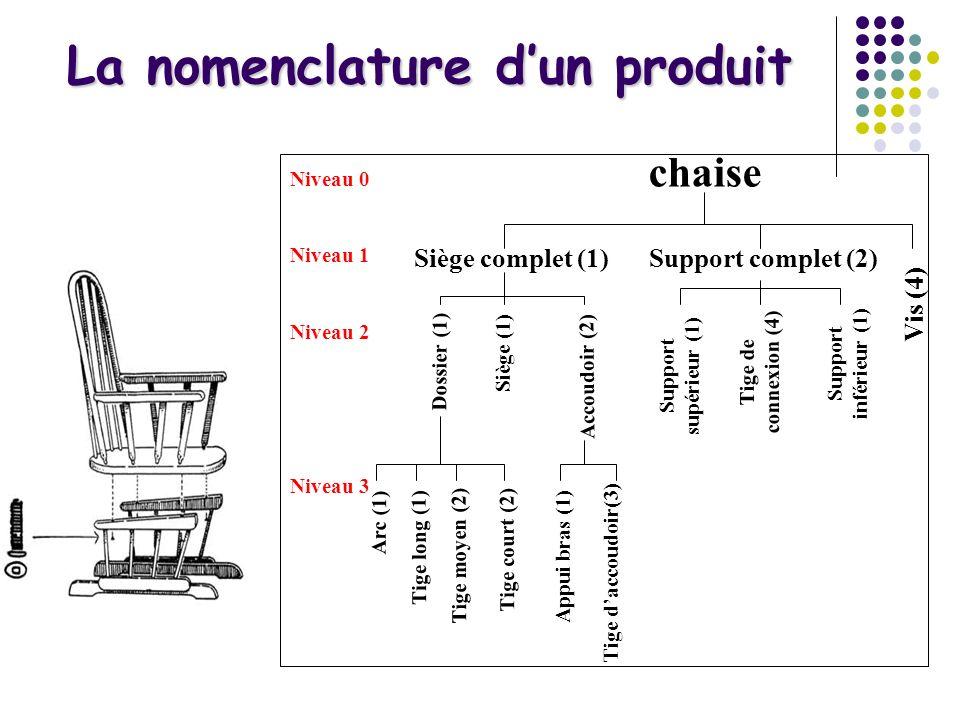 La nomenclature d'un produit