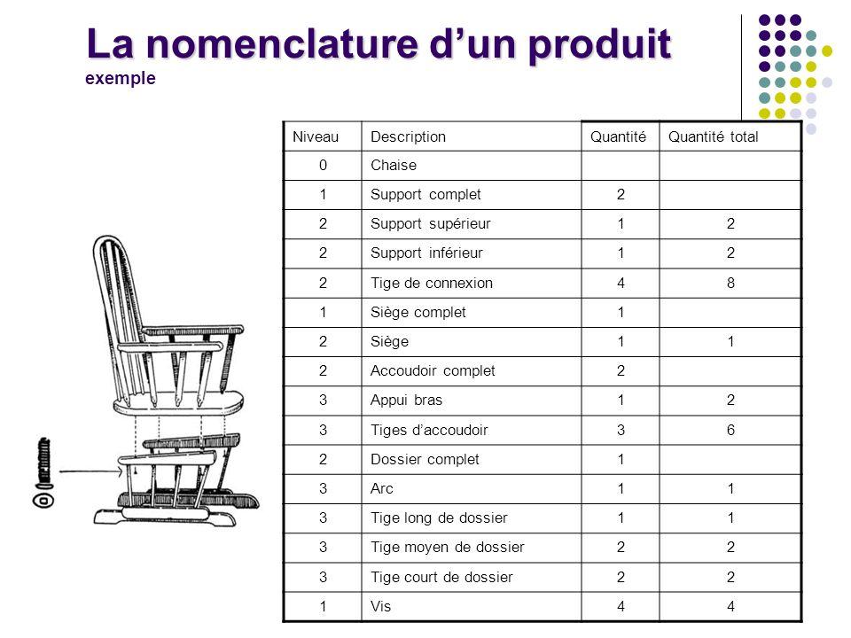 La nomenclature d'un produit exemple