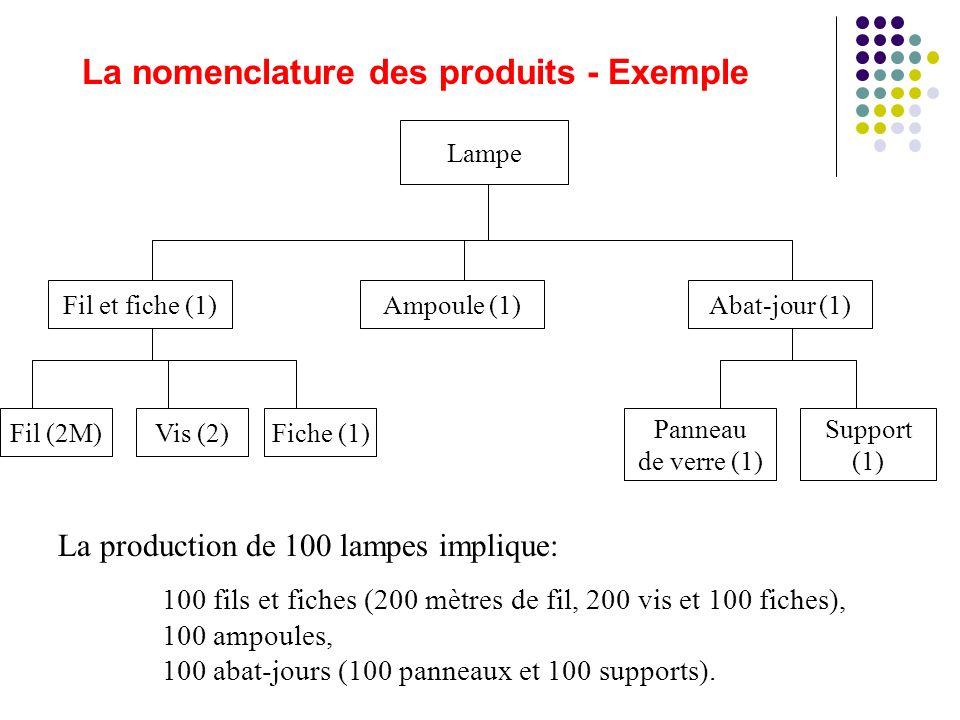 La nomenclature des produits - Exemple