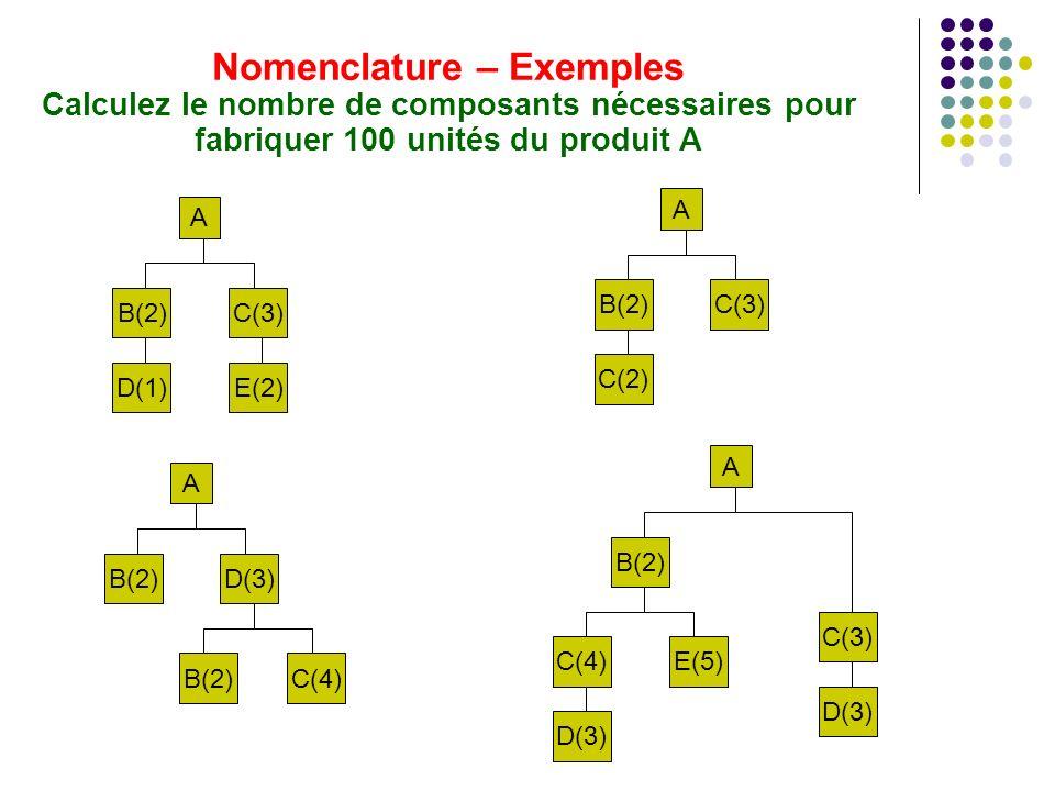 Nomenclature – Exemples Calculez le nombre de composants nécessaires pour fabriquer 100 unités du produit A