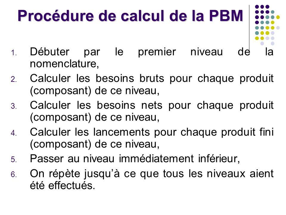 Procédure de calcul de la PBM
