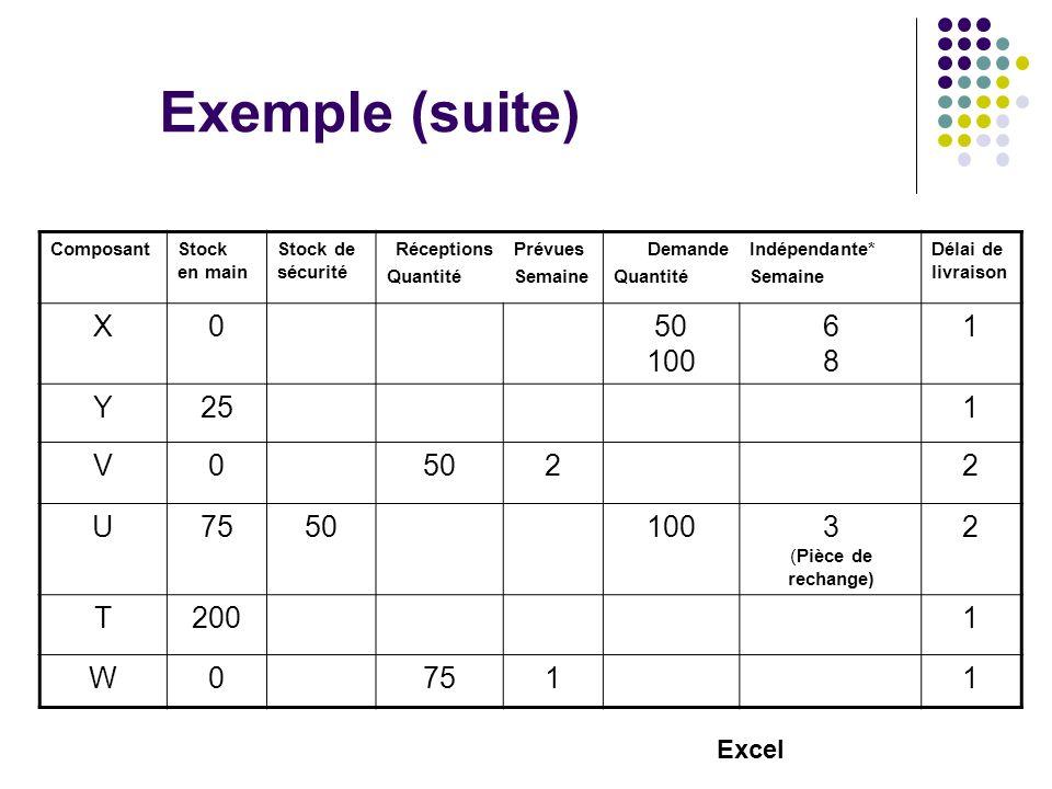 Exemple (suite) Composant. Stock en main. Stock de sécurité. Réceptions. Quantité. Prévues. Semaine.