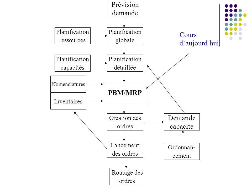 Prévision demande Cours d'aujourd'hui PBM/MRP Demande capacité