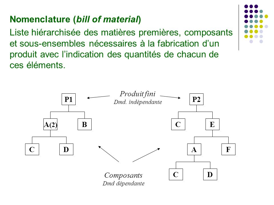 Nomenclature (bill of material)