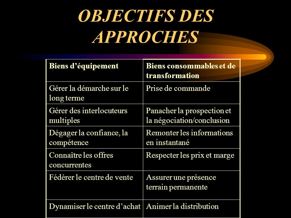 OBJECTIFS DES APPROCHES