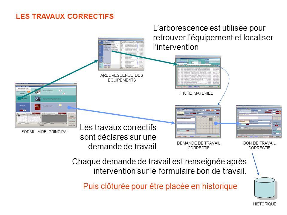LES TRAVAUX CORRECTIFS