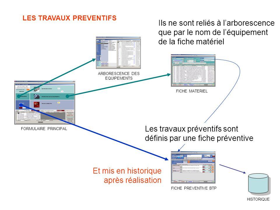 LES TRAVAUX PREVENTIFS